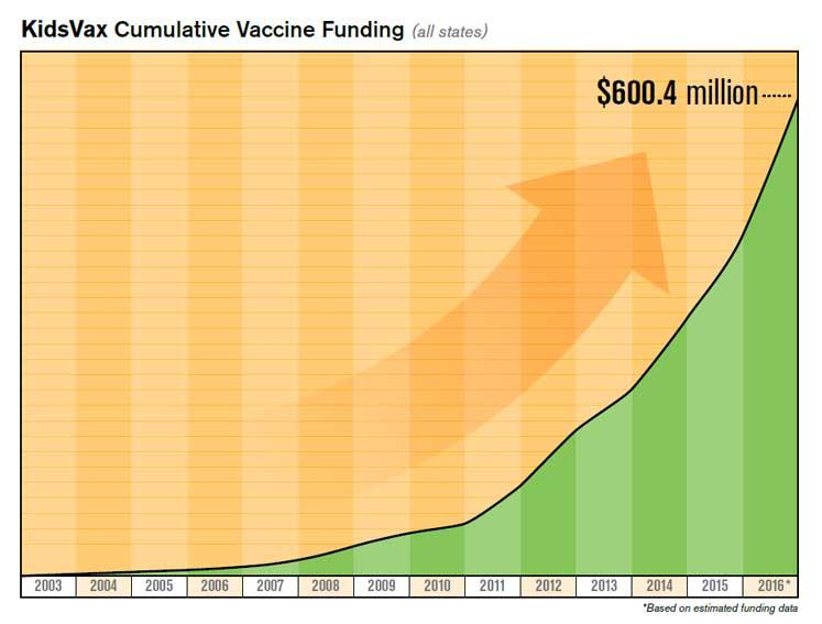 KidsVax®Cumulative Vaccine Funding